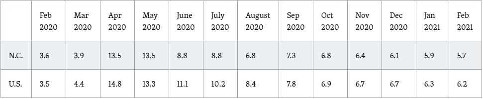 Seasonally Adjusted Unemployment Rates since February 2020